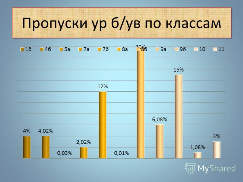 Пропуски уроков по школе 2010 2011 2012