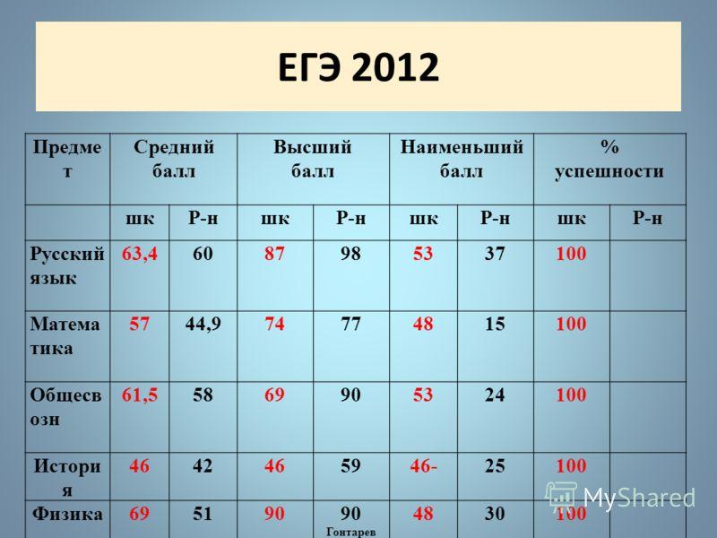 Мониторинг проведения уроков с применением ИКТ 2010 2011 2012