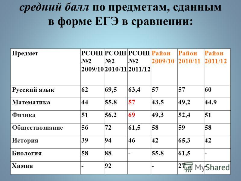 ЕГЭ 2012 Предме т Средний балл Высший балл Наименьший балл % успешности шкР-ншкР-ншкР-ншкР-н Русский язык 63,46087985337100 Матема тика 5744,974774815100 Общесв озн 61,55869905324100 Истори я 4642465946-25100 Физика695190 Гонтарев 4830100