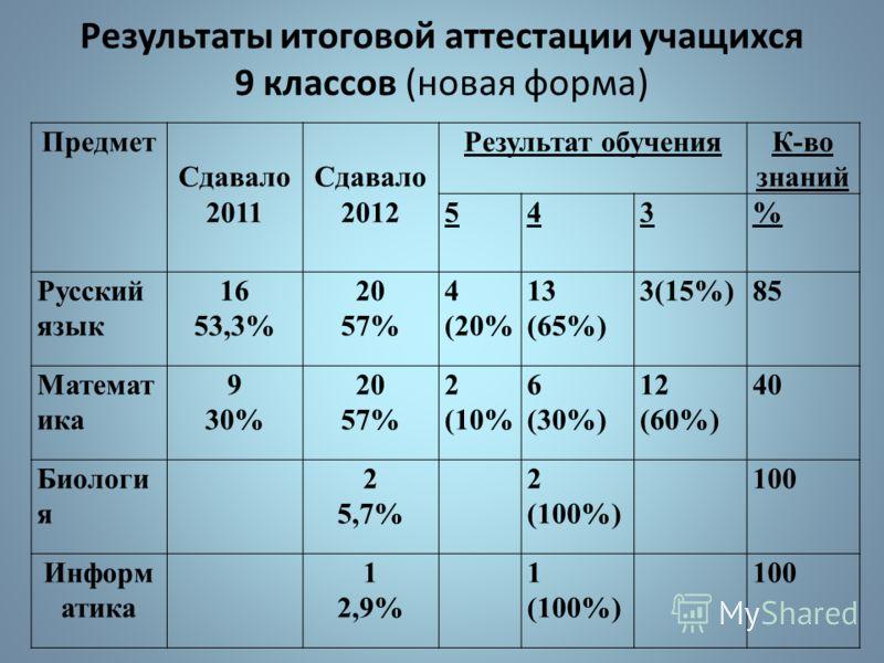 Поступление выпускников 2012г в ВУЗы: