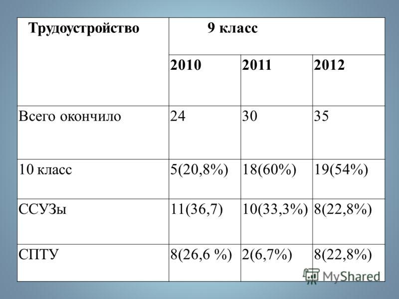 Результаты итоговой аттестации учащихся 9 классов (новая форма) Предмет Сдавало 2011 Сдавало 2012 Результат обученияК-во знаний 543% Русский язык 16 53,3% 20 57% 4 (20% 13 (65%) 3(15%)85 Математ ика 9 30% 20 57% 2 (10% 6 (30%) 12 (60%) 40 Биологи я 2