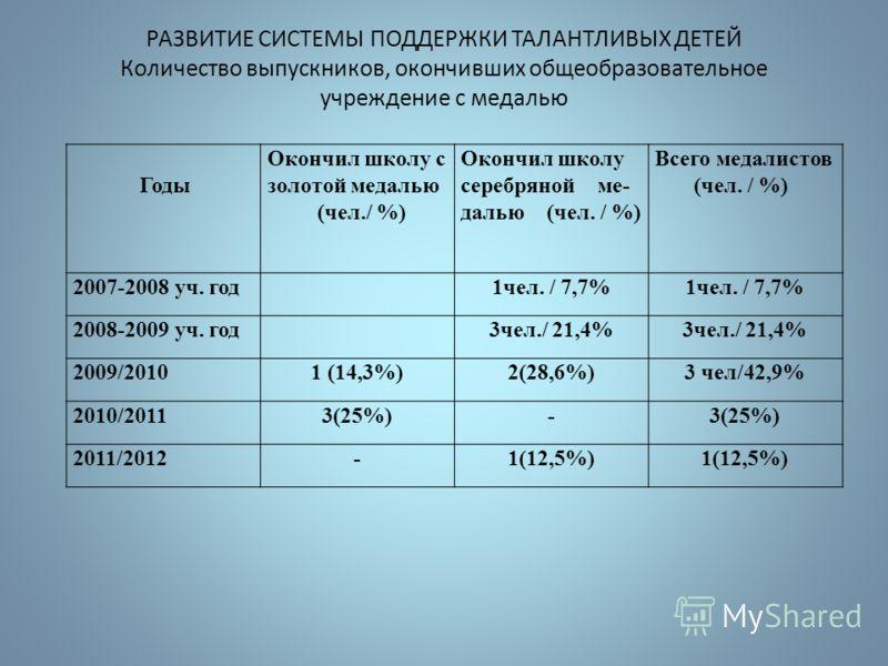 Распределение выпускников 9-х классов.