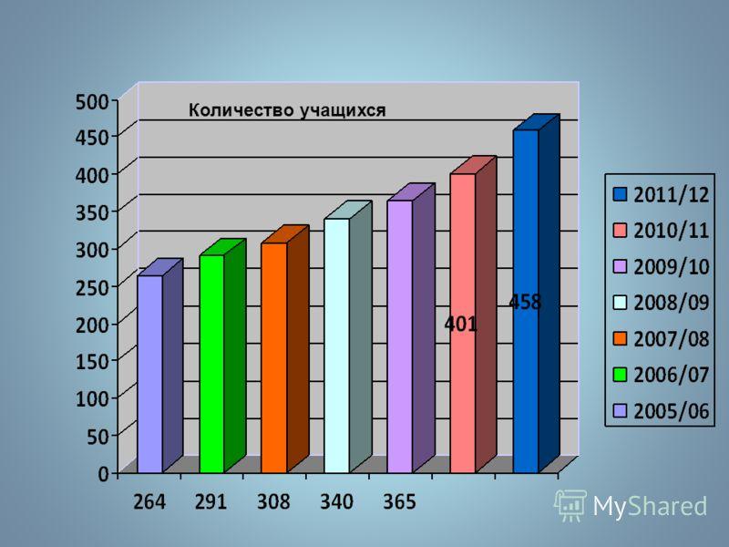 Материально-техническое оснащение в 2012 МБОУ РСОШ 2 17 мультимедиа проекторов Локальная сеть интернет 1 интерактивная доска 46 компьютеров