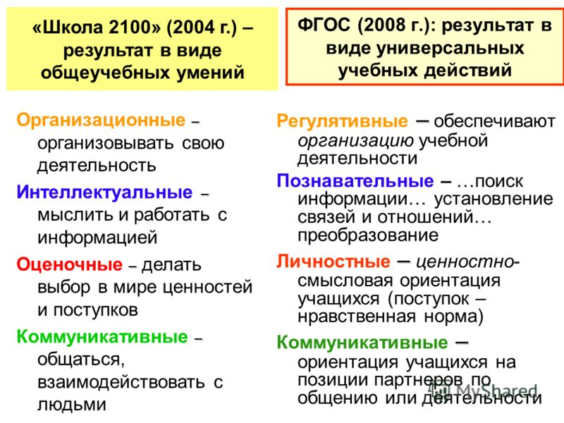 ФГОС (2008 г.): результат в виде универсальных учебных действий – Регулятивные – обеспечивают организацию учебной деятельности Познавательные – …поиск информации… установление связей и отношений… преобразование – Личностные – ценностно- смысловая ори