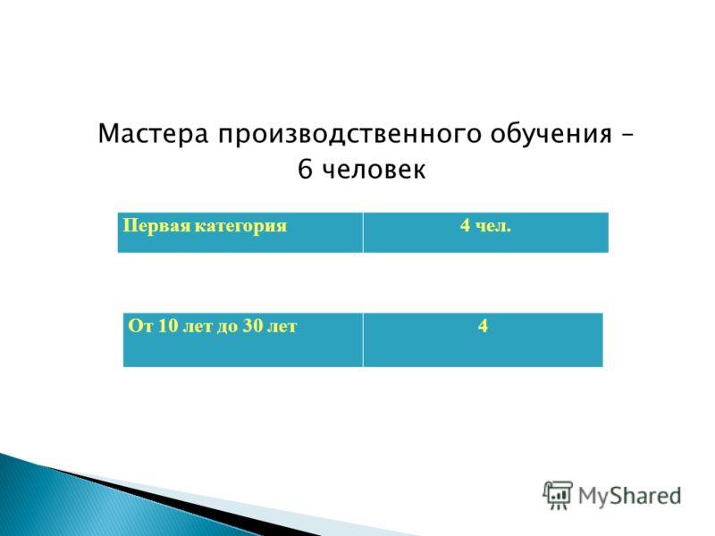 Мастера производственного обучения – 6 человек Стаж работы Первая категория4 чел. От 10 лет до 30 лет4