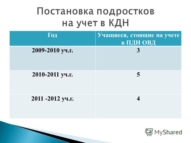 ГодУчащиеся, стоящие на учете в ПДН ОВД 2009-2010 уч.г.3 2010-2011 уч.г.5 2011 -2012 уч.г.4