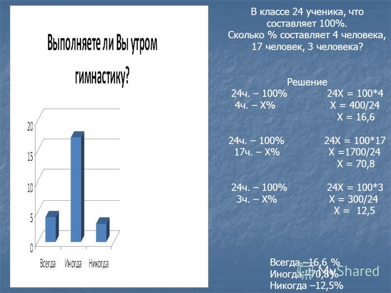 Всегда –16,6 % Иногда –70,8% Никогда –12,5% В классе 24 ученика, что составляет 100%. Сколько % составляет 4 человека, 17 человек, 3 человека? Решение 24ч. – 100% 24Х = 100*4 4ч. – Х% Х = 400/24 Х = 16,6 24ч. – 100% 24Х = 100*17 17ч. – Х% Х =1700/24