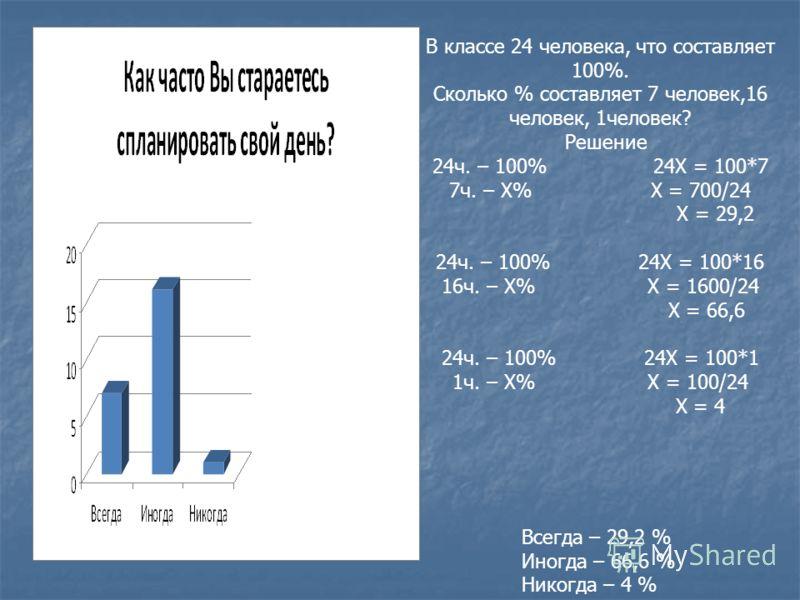 Всегда – 29,2 % Иногда – 66,6 % Никогда – 4 % В классе 24 человека, что составляет 100%. Сколько % составляет 7 человек,16 человек, 1человек? Решение 24ч. – 100% 24Х = 100*7 7ч. – Х% Х = 700/24 Х = 29,2 24ч. – 100% 24Х = 100*16 16ч. – Х% Х = 1600/24
