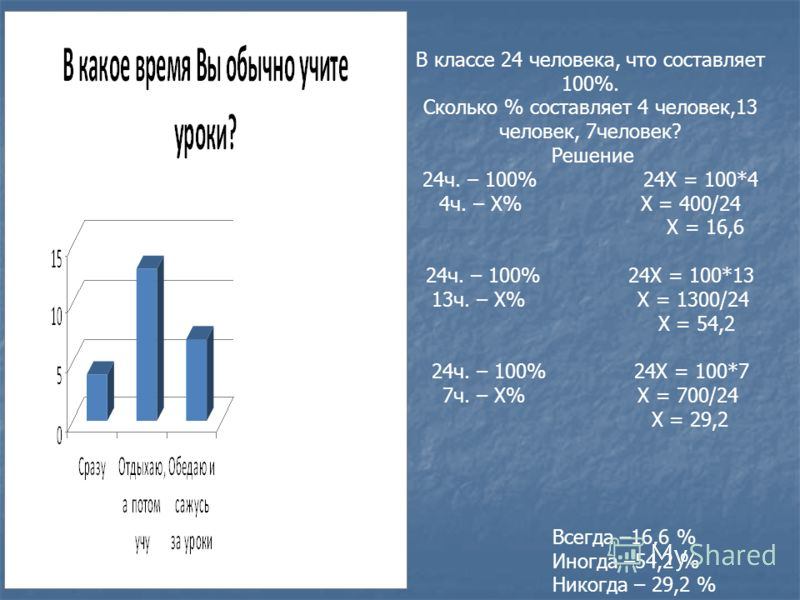 Всегда –16,6 % Иногда –54,2 % Никогда – 29,2 % В классе 24 человека, что составляет 100%. Сколько % составляет 4 человек,13 человек, 7человек? Решение 24ч. – 100% 24Х = 100*4 4ч. – Х% Х = 400/24 Х = 16,6 24ч. – 100% 24Х = 100*13 13ч. – Х% Х = 1300/24