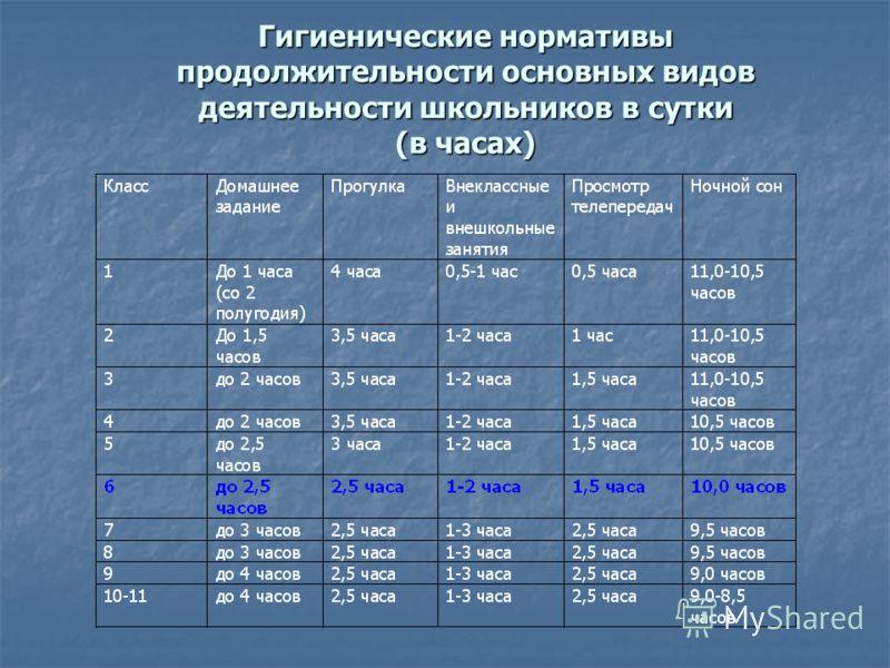 Гигиенические нормативы продолжительности основных видов деятельности школьников в сутки (в часах)