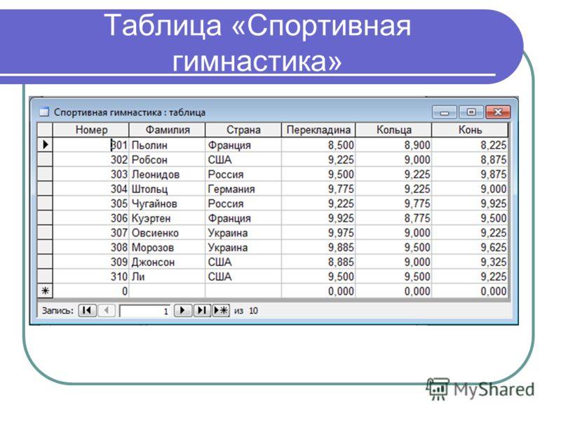 Таблица «Спортивная гимнастика»