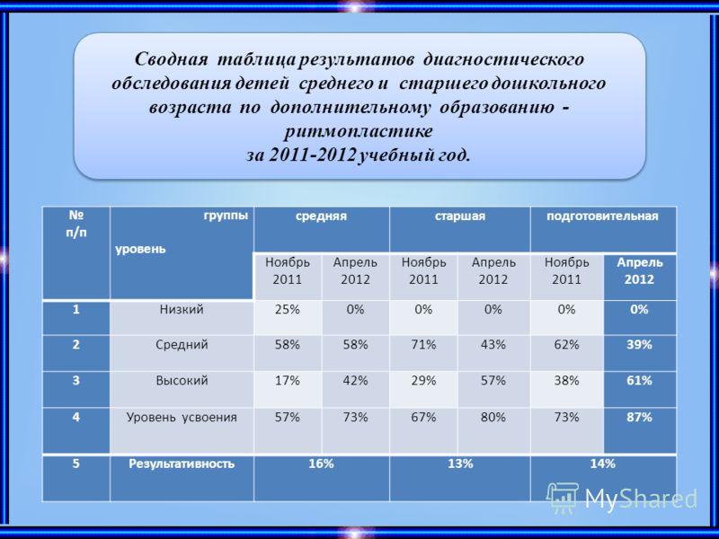 п/п группы уровень средняястаршаяподготовительная Ноябрь 2011 Апрель 2012 Ноябрь 2011 Апрель 2012 Ноябрь 2011 Апрель 2012 1Низкий25%0% 2Средний58% 71%43%62%39% 3Высокий17%42%29%57%38%61% 4Уровень усвоения57%73%67%80%73%87% 5Результативность16%13%14%