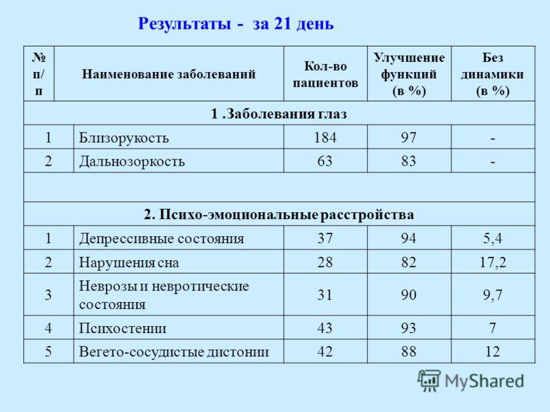 Результаты - за 21 день п/ п Наименование заболеваний Кол-во пациентов Улучшение функций (в %) Без динамики (в %) 1.Заболевания глаз 1Близорукость18497- 2Дальнозоркость6383- 2. Психо-эмоциональные расстройства 1Депрессивные состояния37945,4 2Нарушени