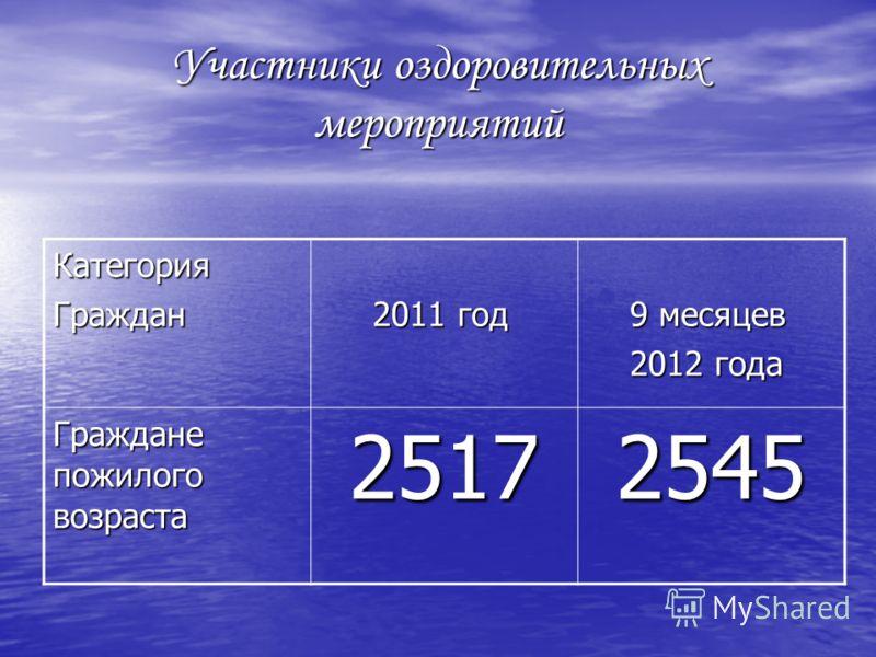 Участники оздоровительных мероприятий КатегорияГраждан 2011 год 2011 год 9 месяцев 9 месяцев 2012 года 2012 года Граждане пожилого возраста 25172545