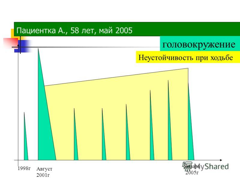 Пациентка А., 58 лет, май 2005 Август 2001г головокружение Неустойчивость при ходьбе Январь 2005г 1998г