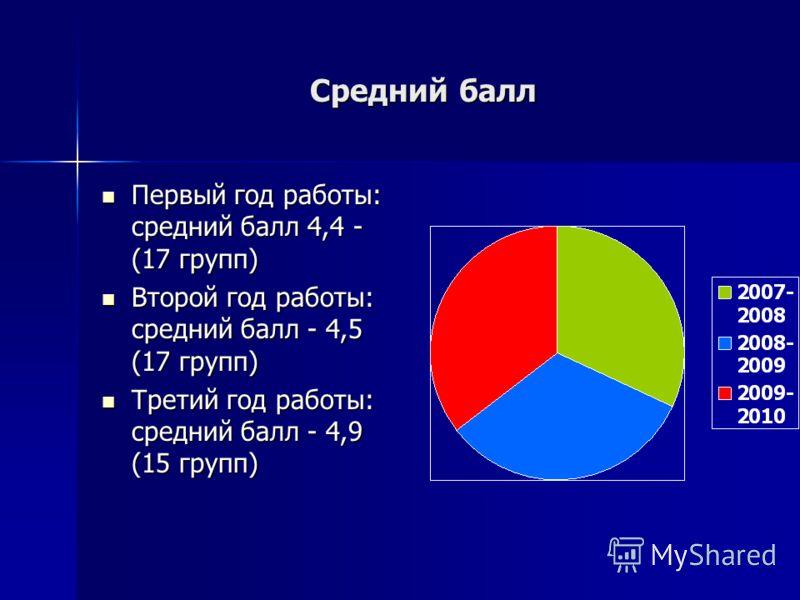 Средний балл Первый год работы: средний балл 4,4 - (17 групп) Первый год работы: средний балл 4,4 - (17 групп) Второй год работы: средний балл - 4,5 (17 групп) Второй год работы: средний балл - 4,5 (17 групп) Третий год работы: средний балл - 4,9 (15