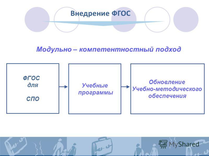 Внедрение ФГОС ФГОС для СПО Обновление Учебно-методического обеспечения Учебные программы Модульно – компетентностный подход