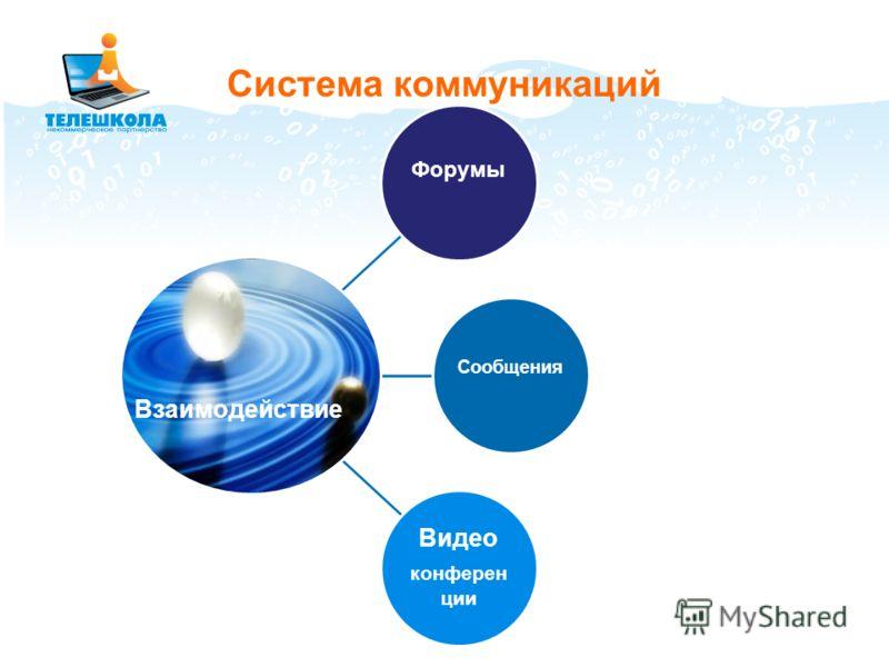 21 Форумы Сообщения Видео конферен ции Система коммуникаций Взаимодействие
