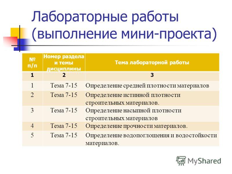 Лабораторные работы (выполнение мини-проекта) п/п Номер раздела и темы дисциплины Тема лабораторной работы 123 1Тема 7-15Определение cредней плотности материалов 2Тема 7-15Определение истинной плотности строительных материалов. 3Тема 7-15Определение