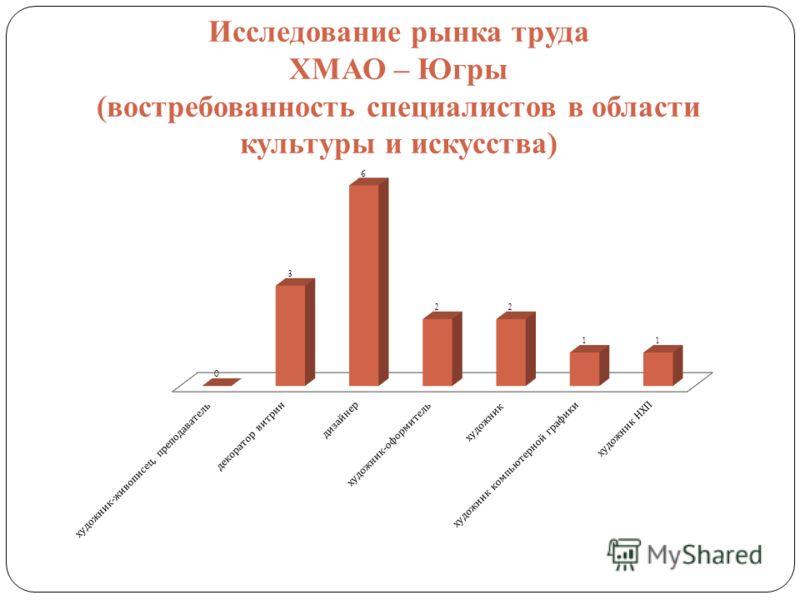 Исследование рынка труда ХМАО – Югры (востребованность специалистов в области культуры и искусства)