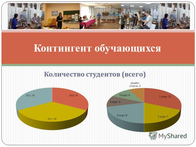 Количество студентов ( всего ) Контингент обучающихся