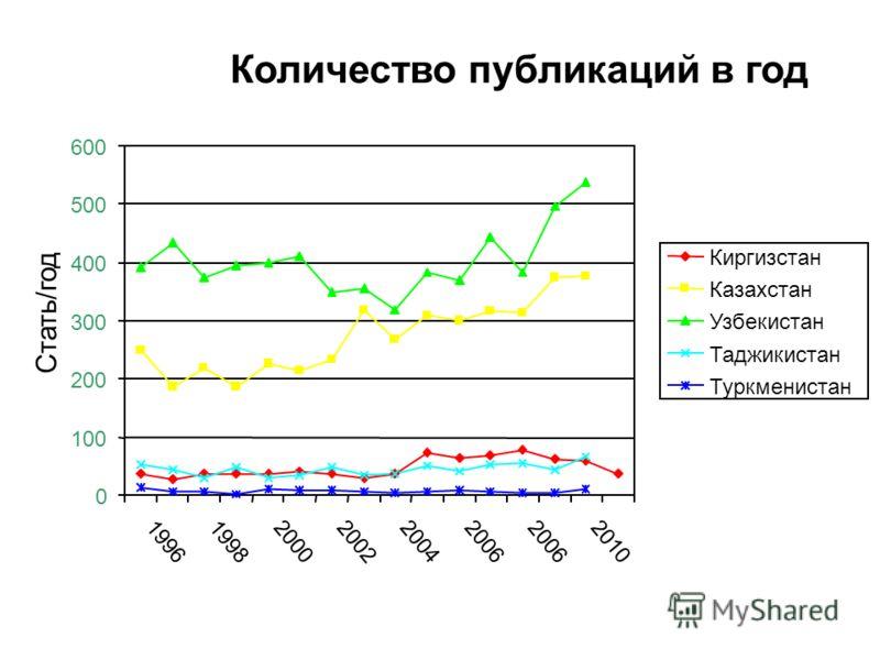 Количество публикаций в год 0 100 200 300 400 500 600 199619982000200220042006 2010 Стать/год Киргизстан Казахстан Узбекистан Таджикистан Туркменистан