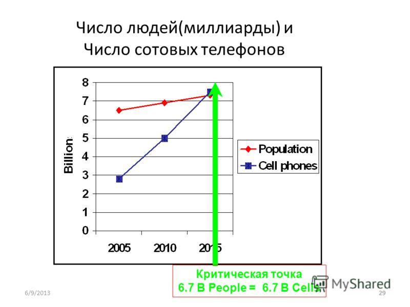 29 Число людей(миллиарды) и Число сотовых телефонов Критическая точка 6.7 B People = 6.7 B Cells 6/9/201329