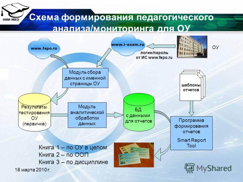 18 марта 2010 г. Схема формирования педагогического анализа/мониторинга для ОУ Результаты тестирования ОУ (первичка) БД с данными для отчетов Модуль сбора данных с именной страницы ОУ Модуль аналитической обработки данных Программа формирования отчет