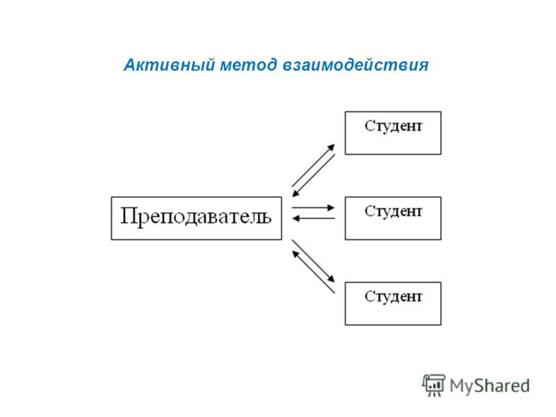 Активный метод взаимодействия