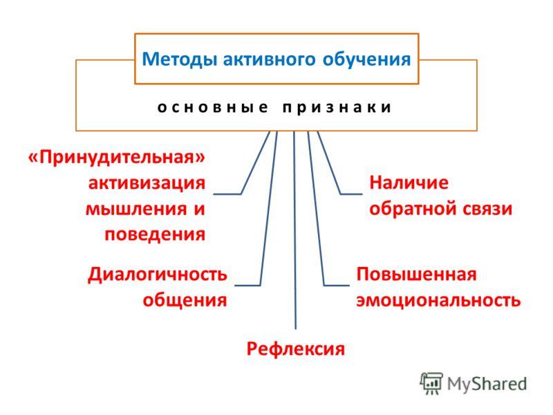 Наличие обратной связи Повышенная эмоциональность Диалогичность общения «Принудительная» активизация мышления и поведения Рефлексия основные признаки Методы активного обучения