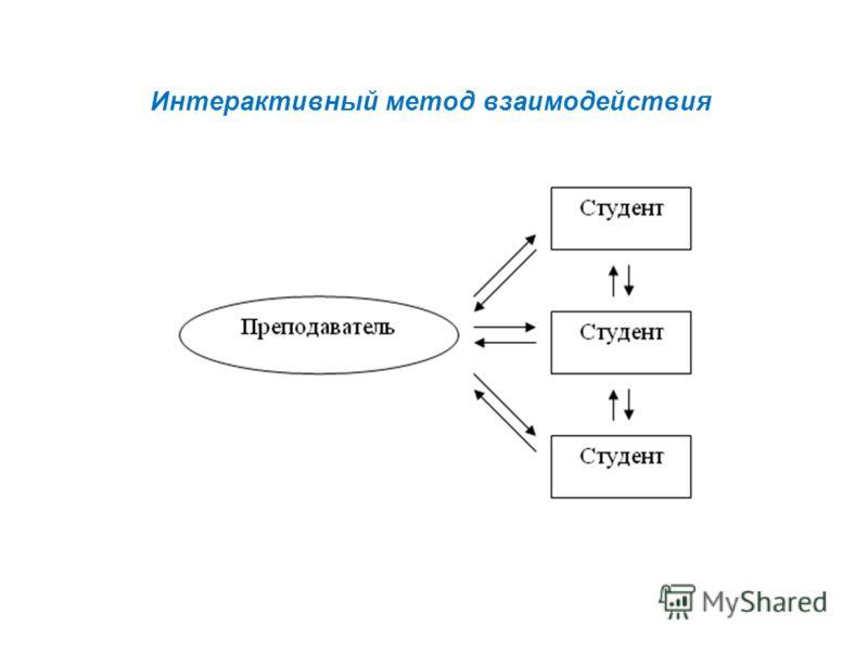 Интерактивный метод взаимодействия