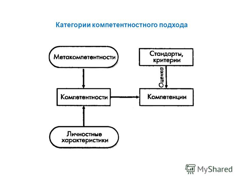 Категории компетентностного подхода