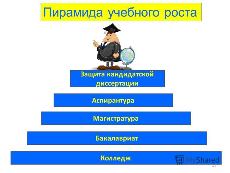 Бакалавриат 29 Магистратура Аспирантура Пирамида учебного роста Защита кандидатской диссертации Колледж