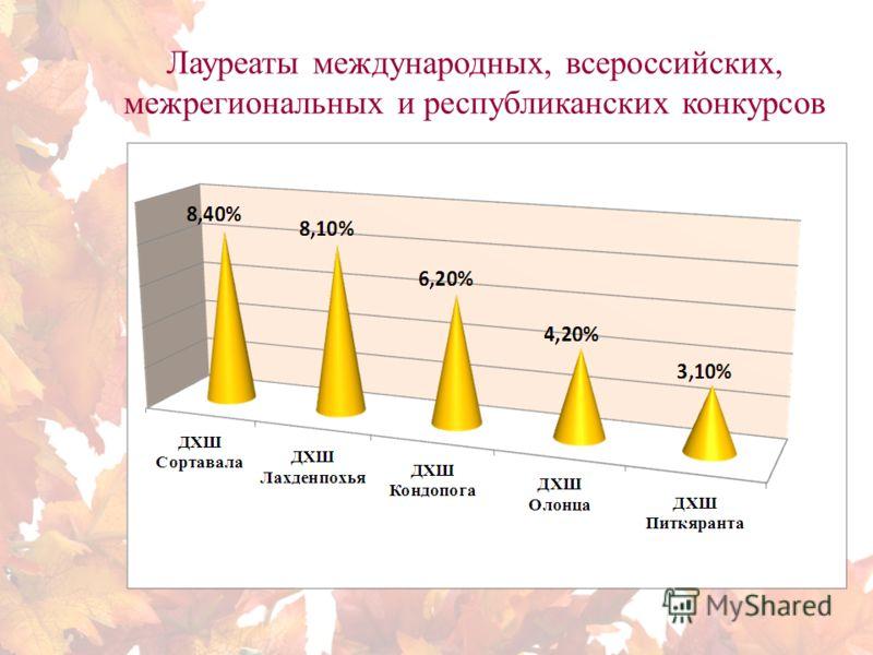 Лауреаты международных, всероссийских, межрегиональных и республиканских конкурсов