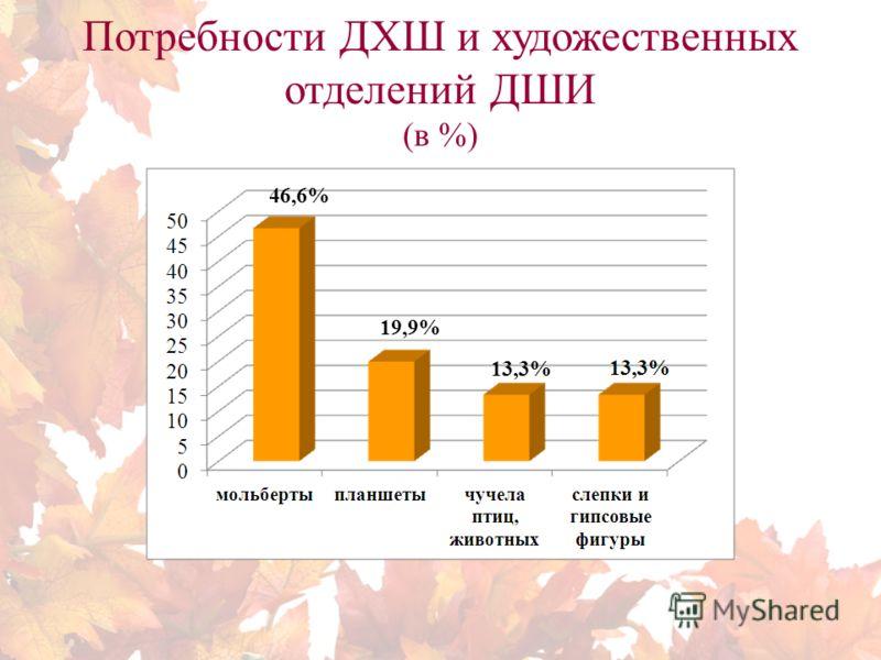 Потребности ДХШ и художественных отделений ДШИ (в %) 46,6% 19,9% 13,3%