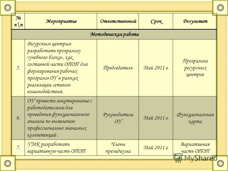 п\п МероприятиеОтветственныйСрокРезультат Методическая работа 5. Ресурсным центрам разработать программу «учебного блока», как составной части ОПОП для формирования рабочих программ ОУ в рамках реализации сетевого взаимодействия. ПредседательМай 2011