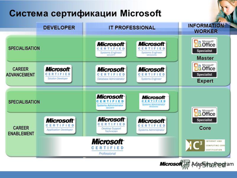 INFORMATION WORKER IT PROFESSIONAL DEVELOPER Core CAREERENABLEMENT Master Expert CAREERADVANCEMENT SPECIALISATION SPECIALISATION Система сертификации Microsoft