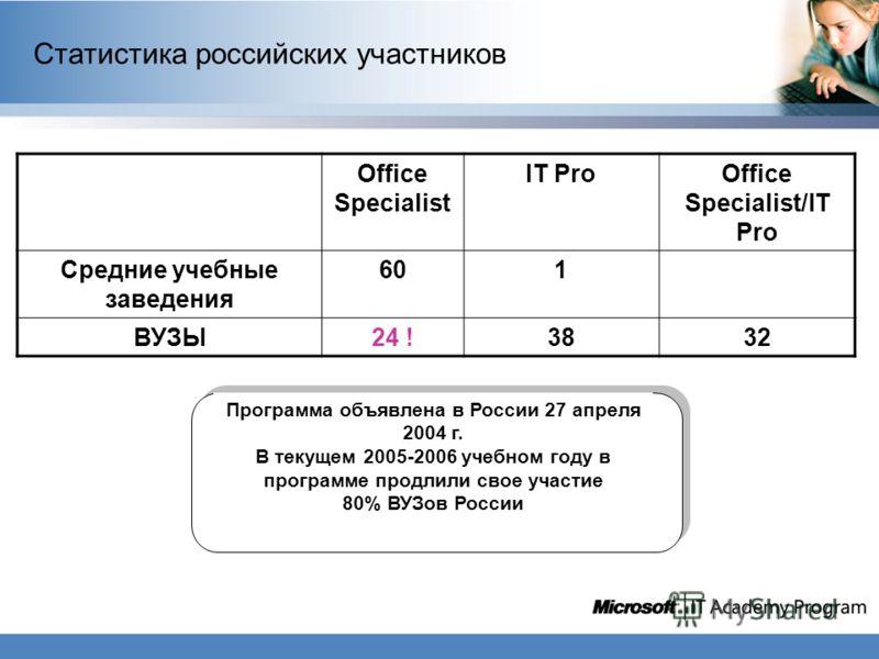 Статистика российских участников Office Specialist IT ProOffice Specialist/IT Pro Средние учебные заведения 601 ВУЗЫ24 !3832 Программа объявлена в России 27 апреля 2004 г. В текущем 2005-2006 учебном году в программе продлили свое участие 80% ВУЗов Р
