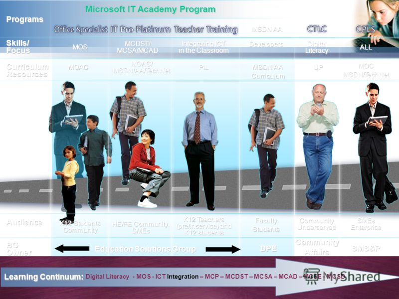 MOS MCDST/ MCSA/MCAD Integrating ICT in the Classroom ALL Programs Skills/ Focus Digital Literacy Curriculum Resources MOAC MOAC/ MSDN/AA/TechNet PIL MOCMSDN/TechNet UP Audience K12 Students Community HE/FE Community, SMEs K12 Teachers (pre/inservice