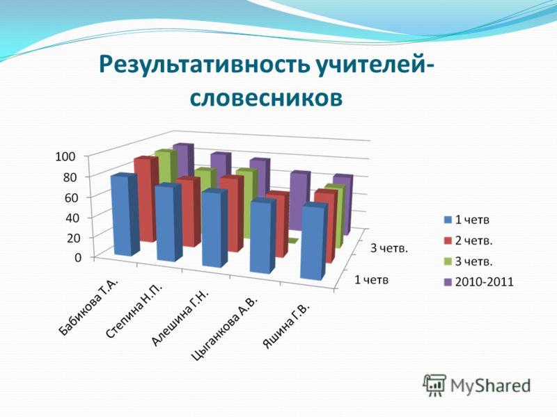 Результативность учителей- словесников