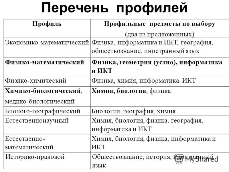 Перечень профилей ПрофильПрофильные предметы по выбору (два из предложенных) Экономико-математическийФизика, информатика и ИКТ, география, обществознание, иностранный язык Физико-математическийФизика, геометрия (устно), информатика и ИКТ Физико-химич