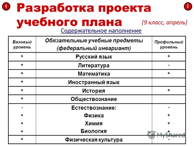 Разработка проекта учебного плана (9 класс, апрель) Содержательное наполнение Базовый уровень Обязательные учебные предметы (федеральный инвариант) Профильный уровень + Русский язык + + Литература - + Математика + + Иностранный язык + История + + Общ