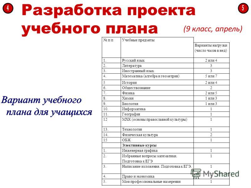 Разработка проекта учебного плана (9 класс, апрель) п/пУчебные предметы Варианты нагрузки (число часов в нед) 1.Русский язык2 или 4 2.Литература3 3.Иностранный язык3 4.Математика (алгебра и геометрия)5 или 7 5История2 или 4 6.Обществознание2 7.Физика