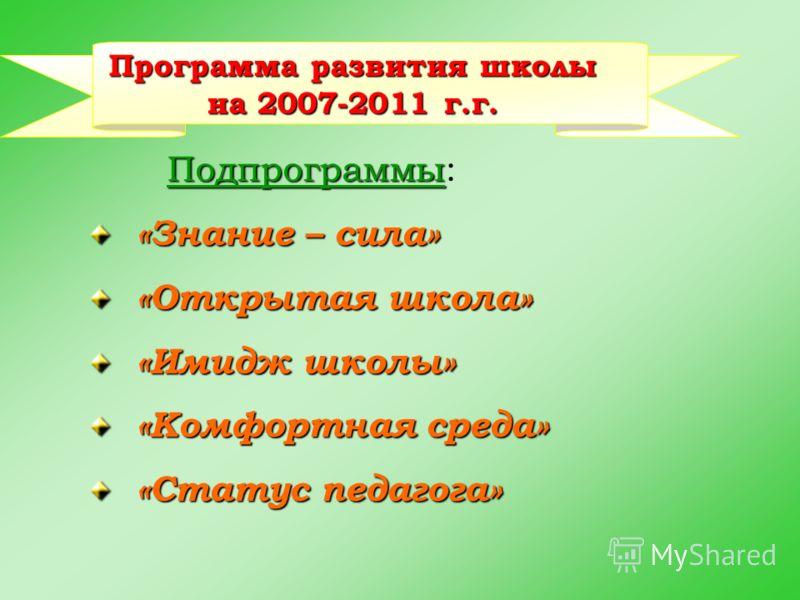 Программа развития школы на 2007-2011 г.г. Подпрограммы: «Знание – сила» «Открытая школа» «Имидж школы» «Комфортная среда» «Статус педагога»
