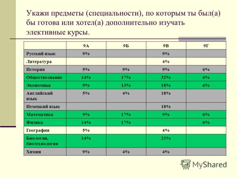 Укажи предметы (специальности), по которым ты был(а) бы готова или хотел(а) дополнительно изучать элективные курсы. 9А9Б9В9Г Русский язык9% Литература4% История5%9% 6% Обществознание14%17%32%6% Экономика9%13%18%6% Английский язык 5%4%18% Немецкий язы