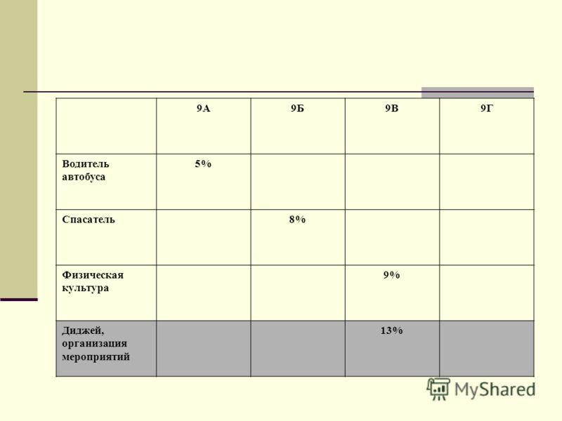 9А9Б9В9Г Водитель автобуса 5% Спасатель8% Физическая культура 9% Диджей, организация мероприятий 13%