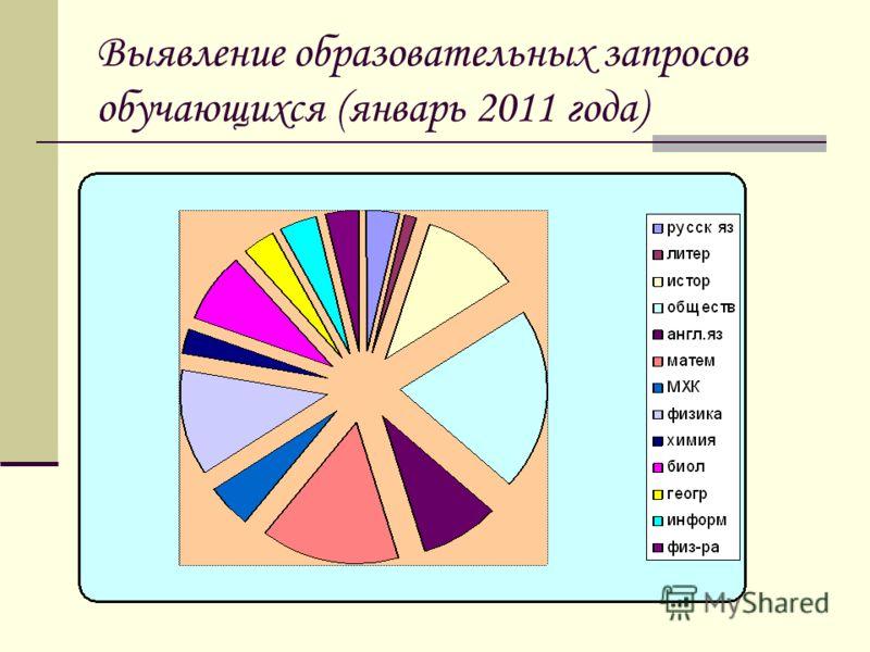 Выявление образовательных запросов обучающихся (январь 2011 года)