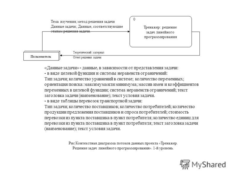 Рис Контекстная диаграмма потоков данных проекта «Тренажер. Решение задач линейного программирования». 1-й уровень. Тренажер: решение задач линейного программирования 0 Пользователь Отчет решения задачи Теоретический материал Тема изучения; метод реш