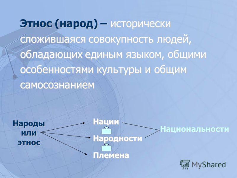 План: 1.Этнос и его виды Этнос и его видыЭтнос и его виды 2.Классификация народов на основе языкового принципа Классификация народов на основе языкового принципаКлассификация народов на основе языкового принципа 3.Этнические процессы Этнические проце