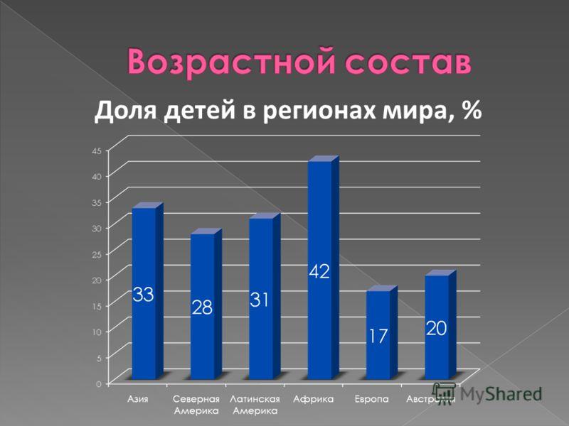 Доля детей в регионах мира, %